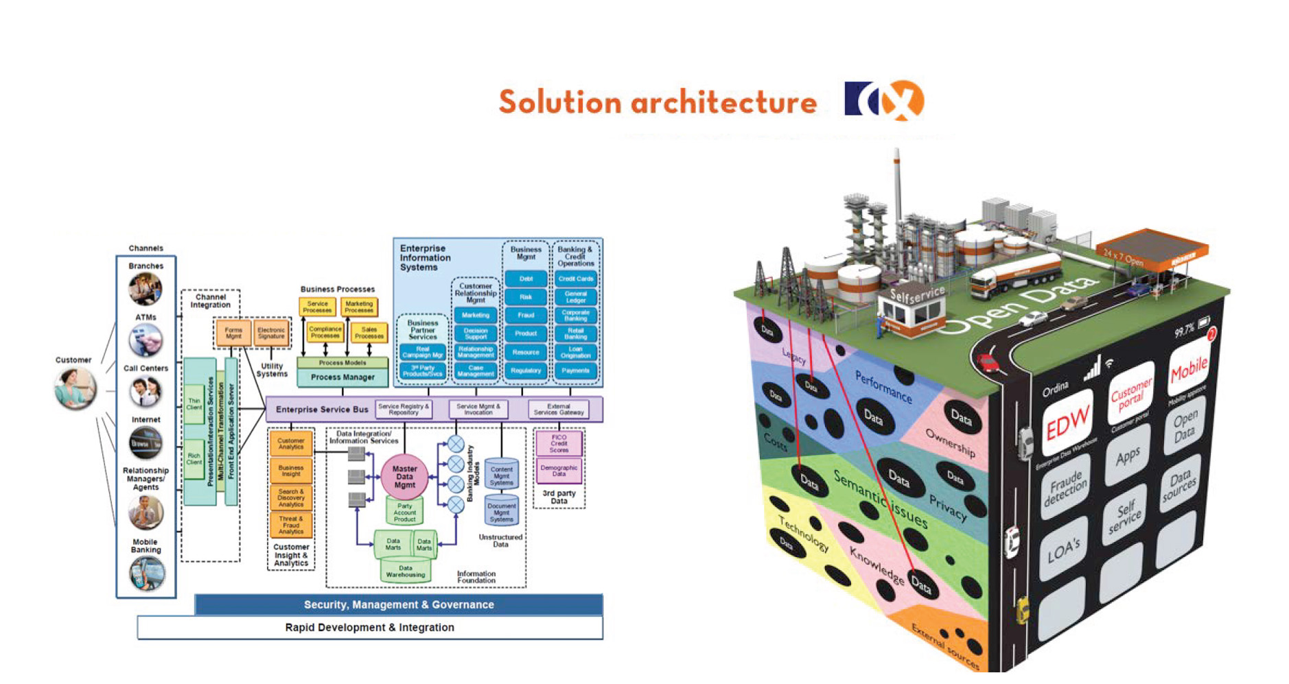 solution architecture door Sjako ten Haken
