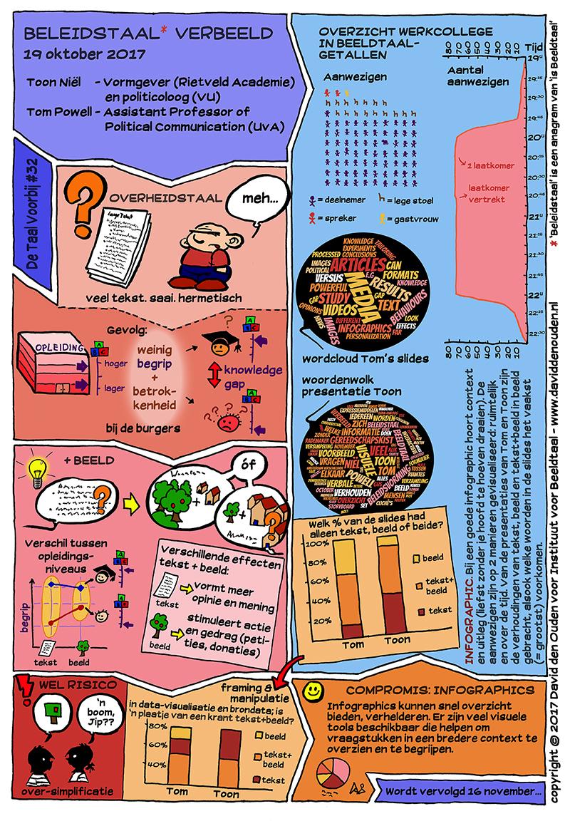 beeldverslag Beleidstaal verbeeld, door David den Ouden i.o.v. Instituut voor Beeldtaal